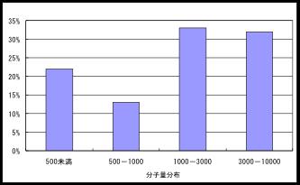 hukahire_graph